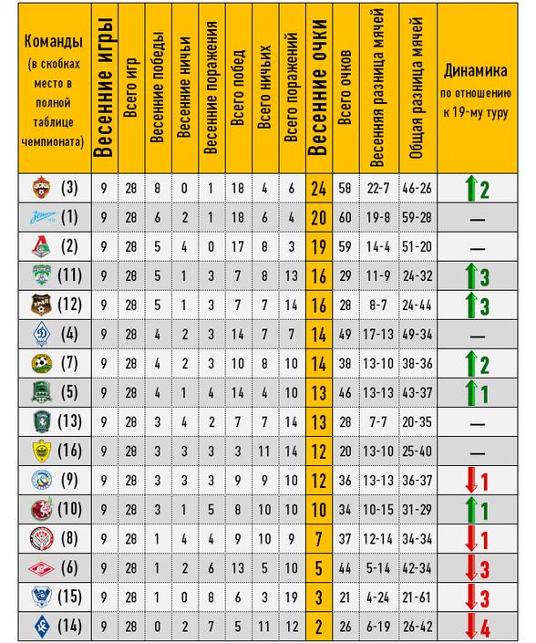 Весенняя таблица чемпионата России по футболу